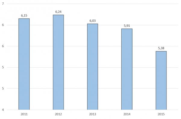 Индекс экономической свободы
