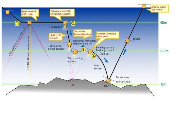 Хаябуса-2 опускается на поверхность астероида Рюгу