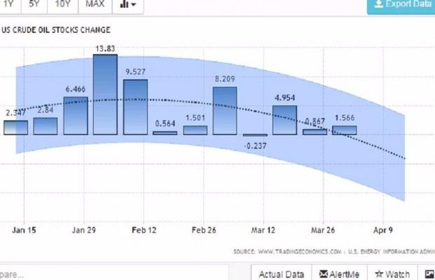 Дворкович: результаты договоренностей РФ сОПЕК оказались «ниже ожиданий»
