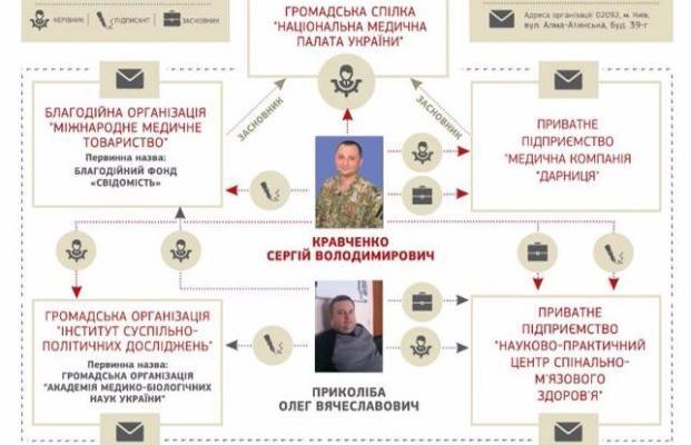 Сергей Кравченко, казнокрад Януковича под маской «общественного деятеля»