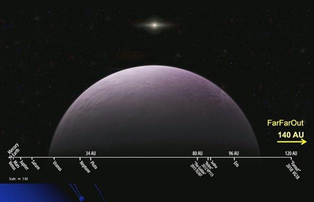 Самый далекий Солнечной системы и другие интересные тела Солнечной системы – видео