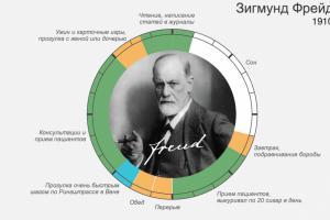 Тайм-менеджмент от Фрейда, Дарвина и Диккенса — гениальные графики